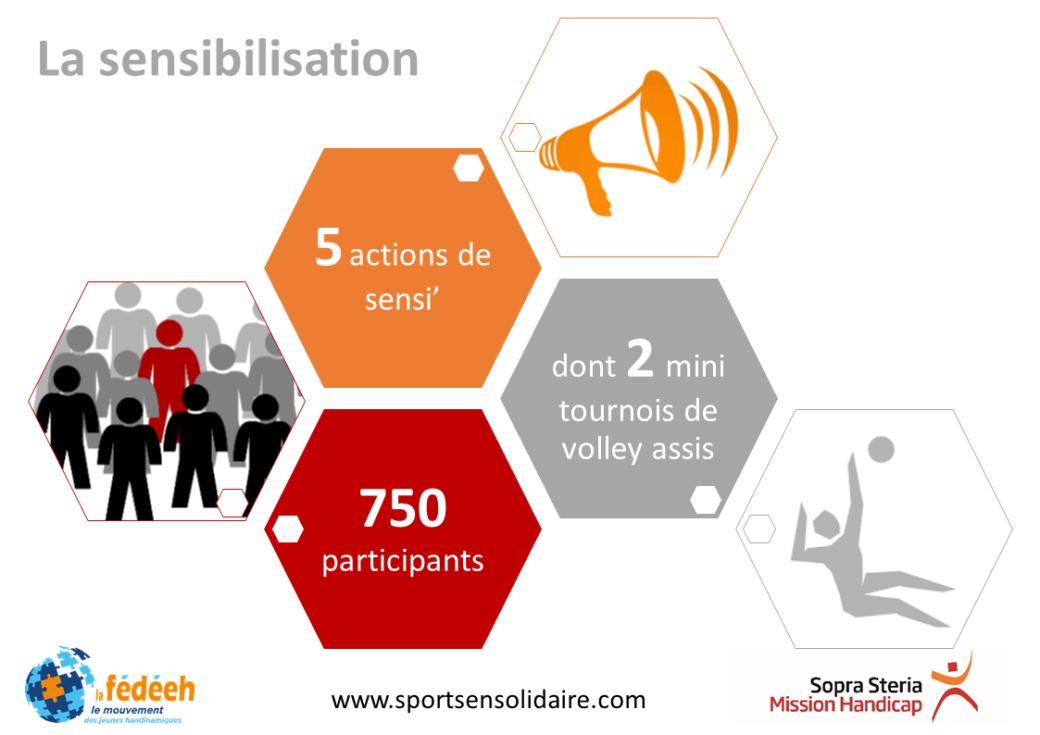 Chiffres clefs Sports en solidaire 2016-2017 => La sensibilisation