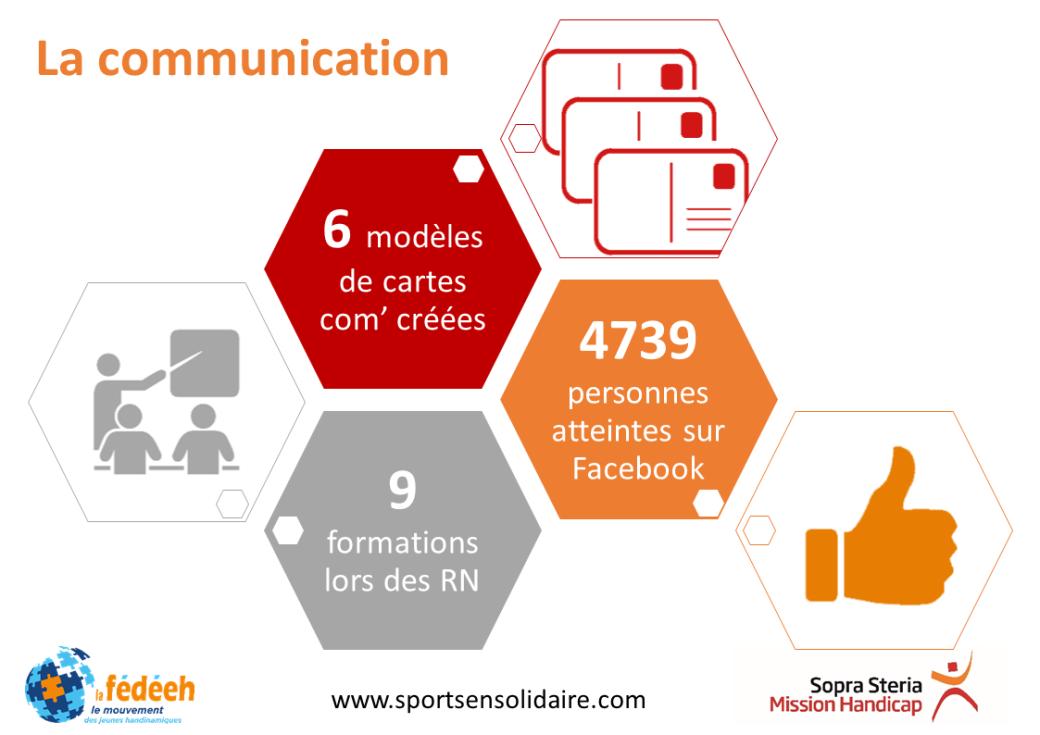 Chiffres clefs Sports en solidaire 2016-2017 => La communication